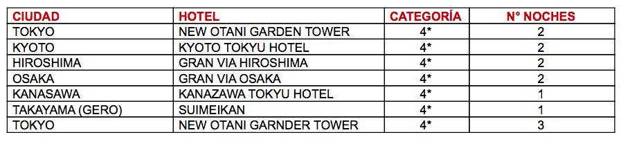 Hoteles Japón